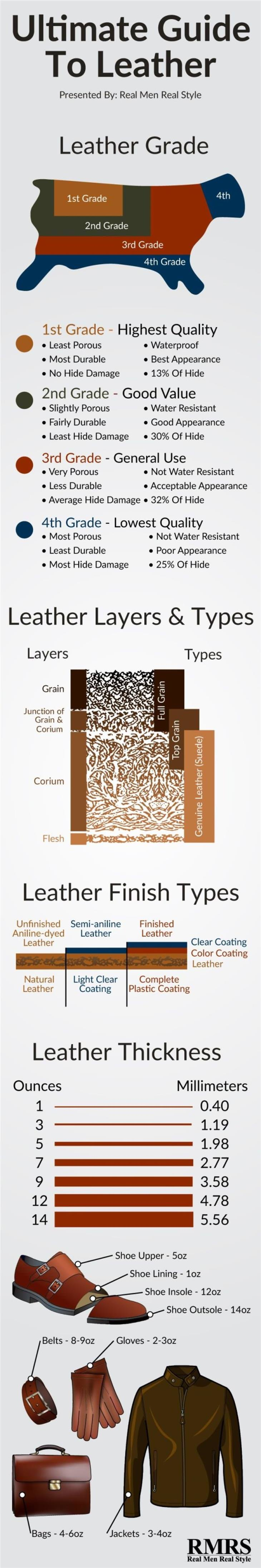 Interesting Charts leather