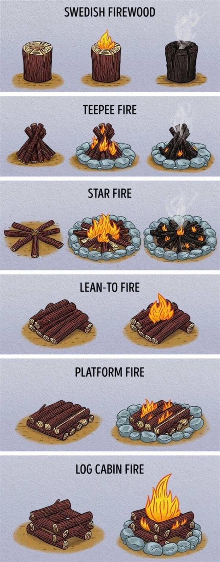 Interesting Charts The various ways to make a fire