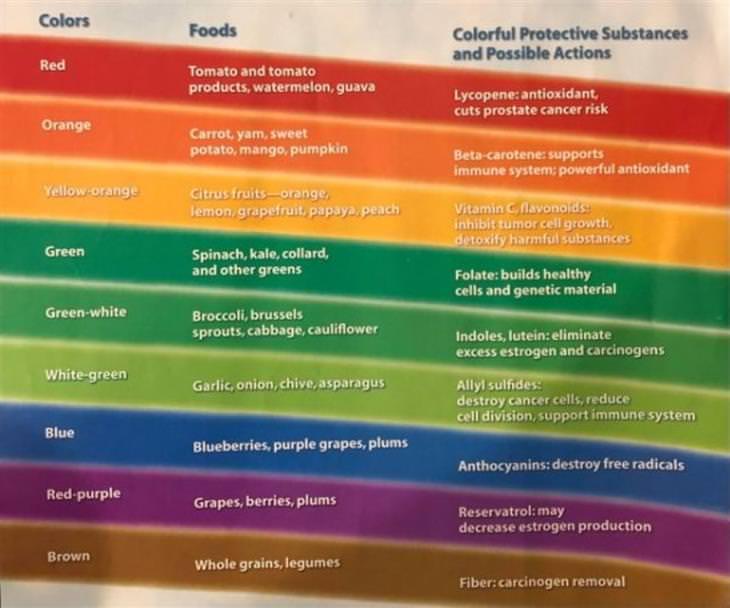 Cool Charts antioxidants
