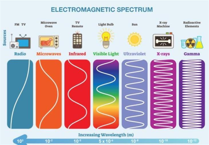 Cool Charts electromagnetic spectrum