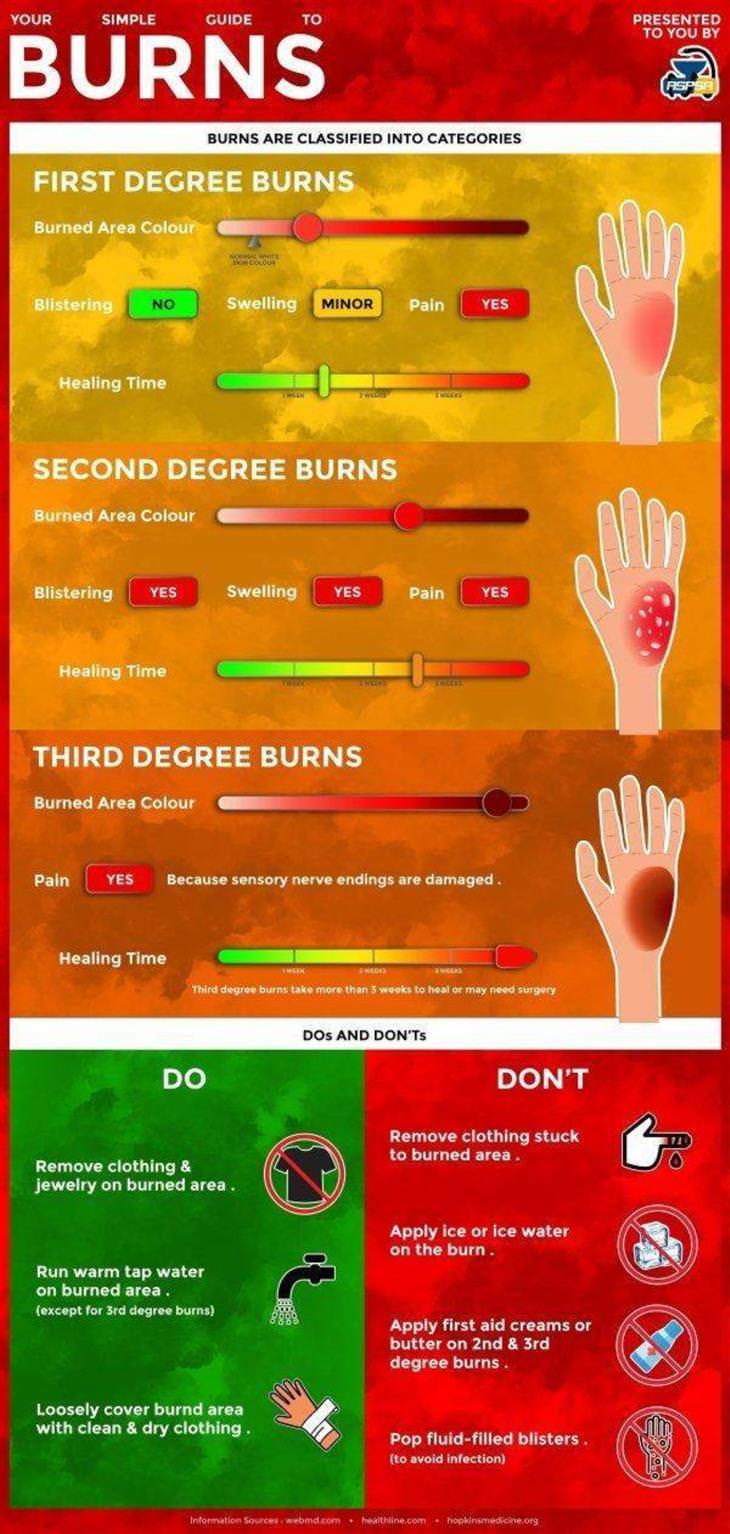 Practical Charts burns