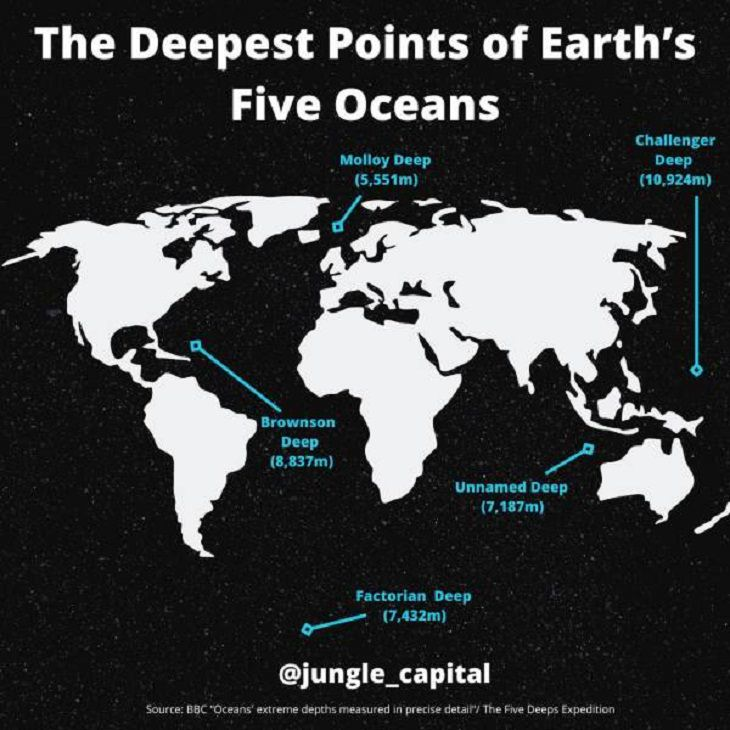 Charts and Guides, oceans