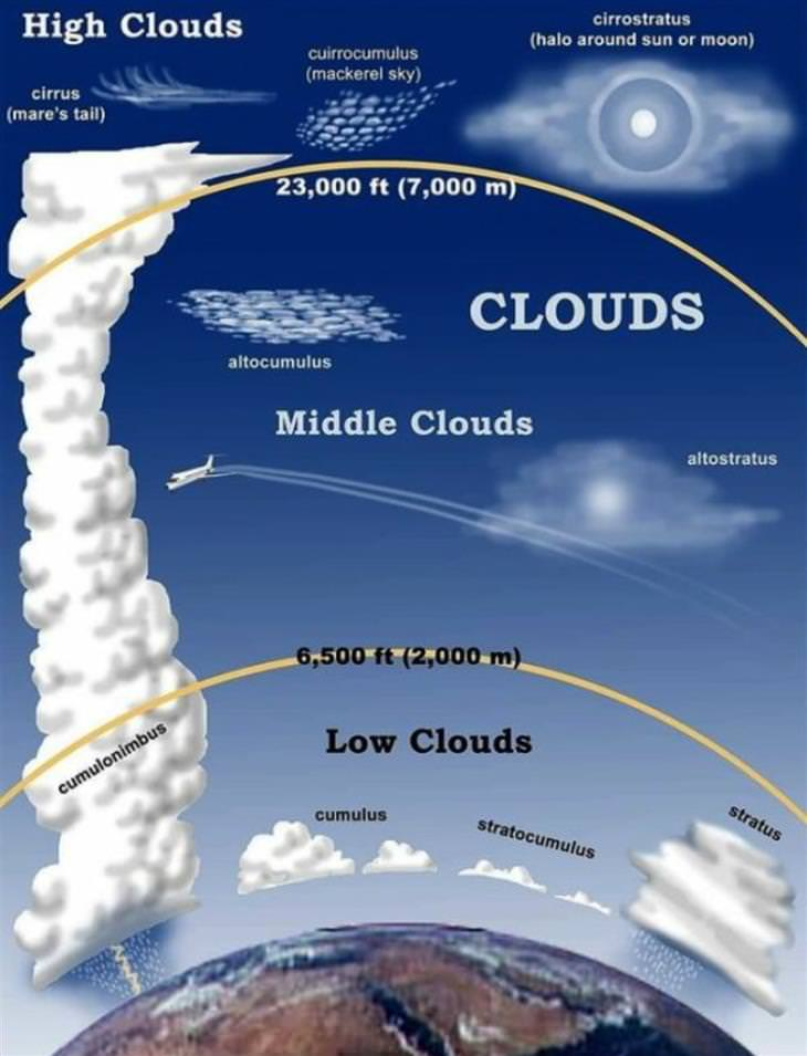 charts clouds