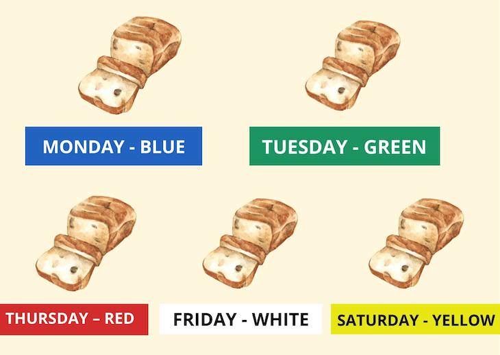bread color coding