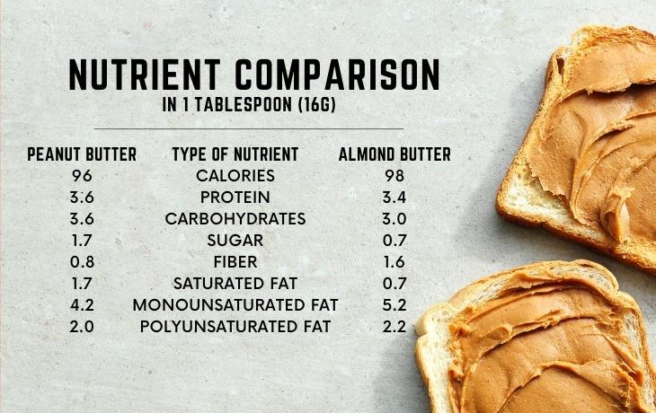 Peanut Butter vs Almond Butter nutrient comparison