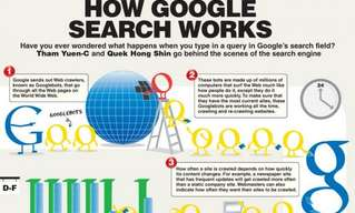 Did You Know: How Google Search Really Works!