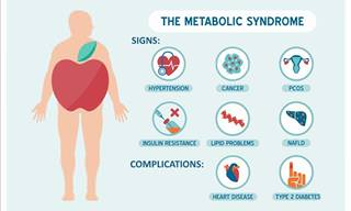 A Comprehensive Guide To Metabolic Syndrome